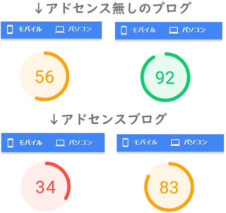 ブログ速度比較